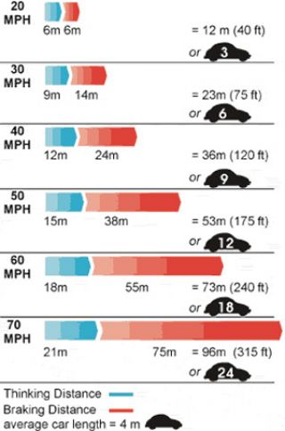 If a child runs onto the street 60 to 70 feet in front of your vehicle, what is the highest speed from which you could stop (with good brakes) without hitting the child?