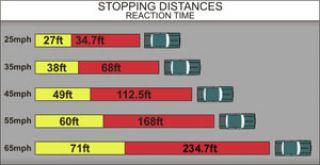 What is the stopping distance of a vehicle traveling at 20 miles per hour including reaction time?