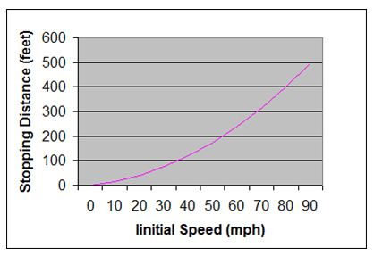 Stopping a vehicle with good brakes from 20 miles per hour under good conditions requires about:
